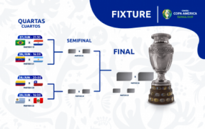 Copa America Last-8: Knockout stage ties and match schedule