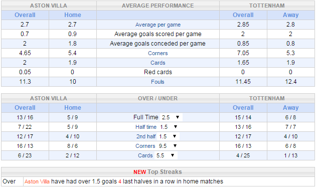 Overall statistics on match Aston Villa vs Tottenham