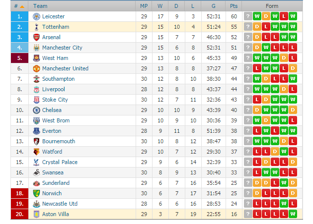 Tournament table Aston Villa Tottenham