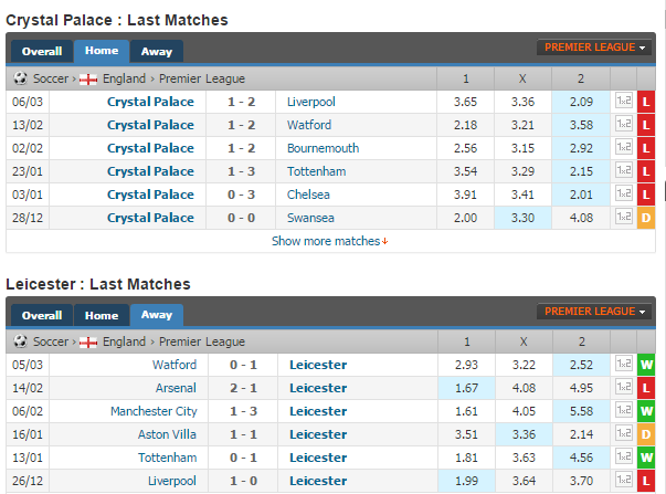 Crystal Palace vs. Leicester City. Prediction on match 19.03.2016