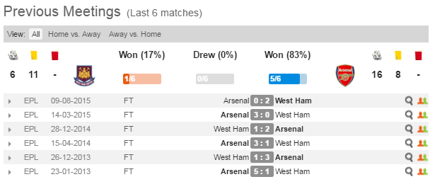 West Ham United vs Arsenal. Prediction for 09.04.2016 match