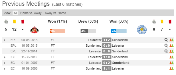 Sunderland vs Leicester. Prediction on match 10.04.2016