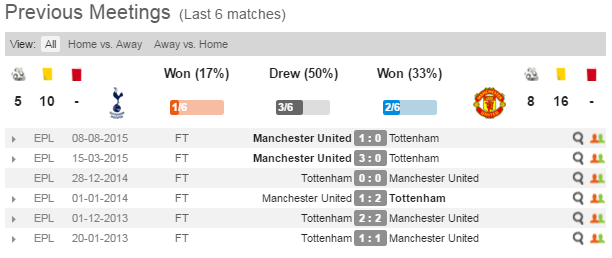 Tottenham	vs Manchester United. Prediction on match 10.04.2016