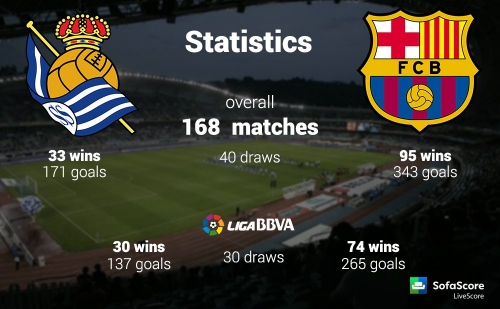 Real Sociedad vs. Barcelona Predictions & Betting Tips 27/11/2016